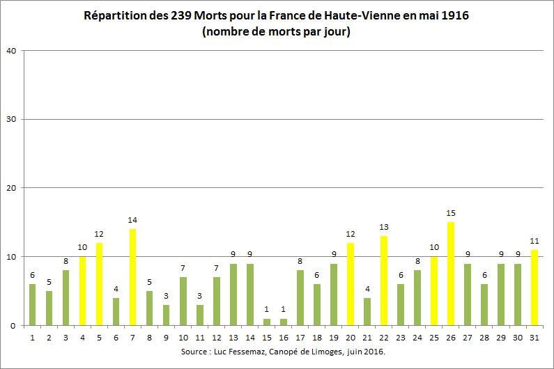 239 Morts pour la France de Haute-Vienne en mai 2016