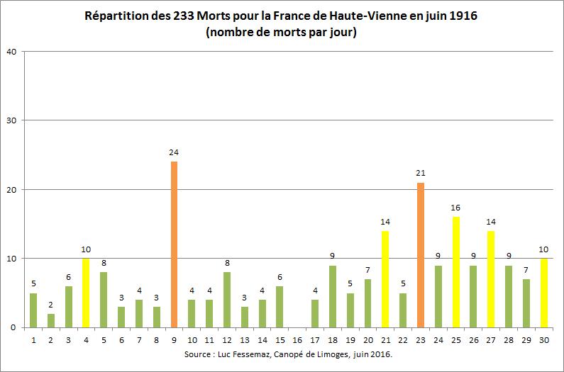 233 Morts pour la France de Haute-Vienne en juin 1916
