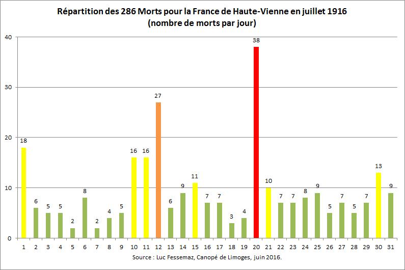 286 Morts pour la France de Limoges en juillet 1916