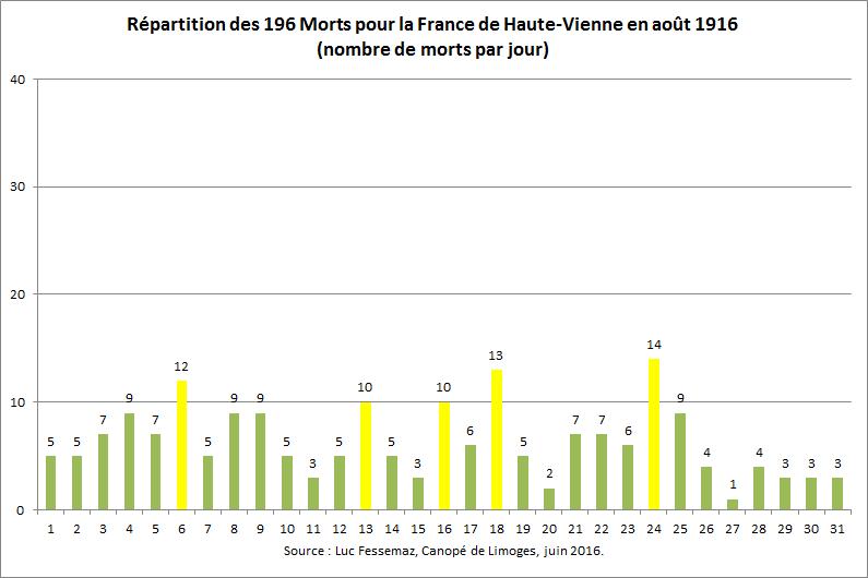 196 Morts pour la France de Haute-Vienne en août 1916