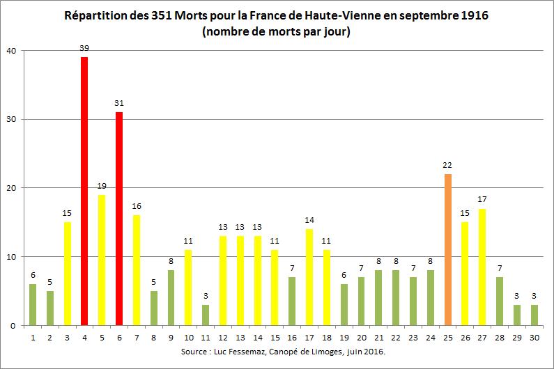 351 Morts pour la France de Haute-Vienne en septembre 1916
