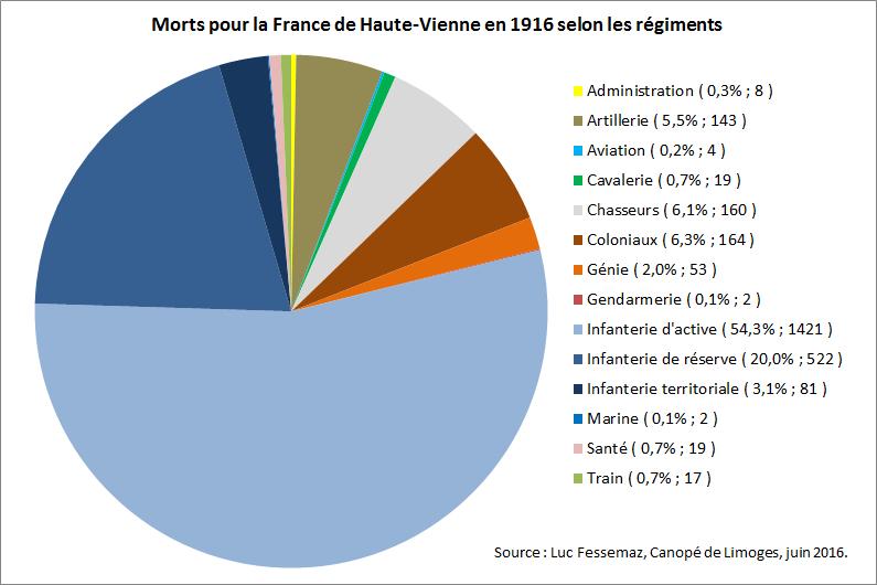 MPF HV 1916 - Régiments