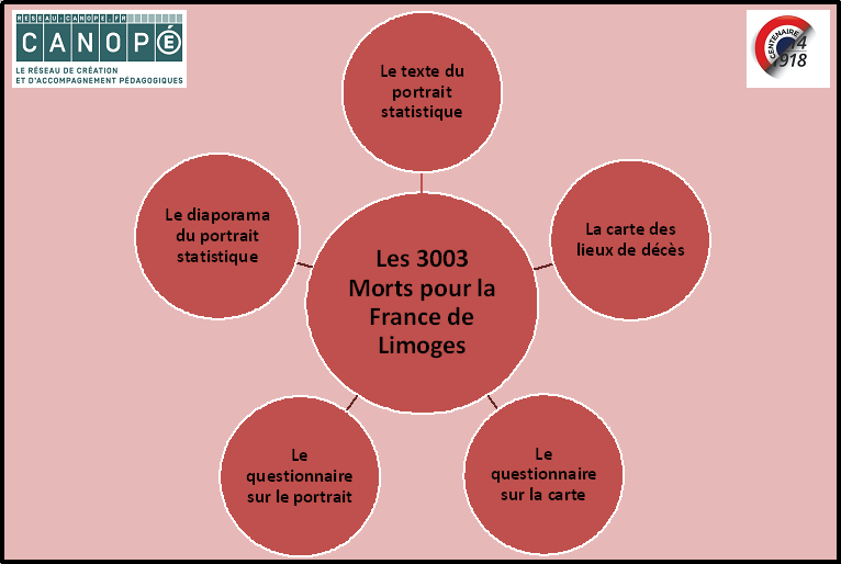 Schéma des 5 ressources de MPF de Limoges