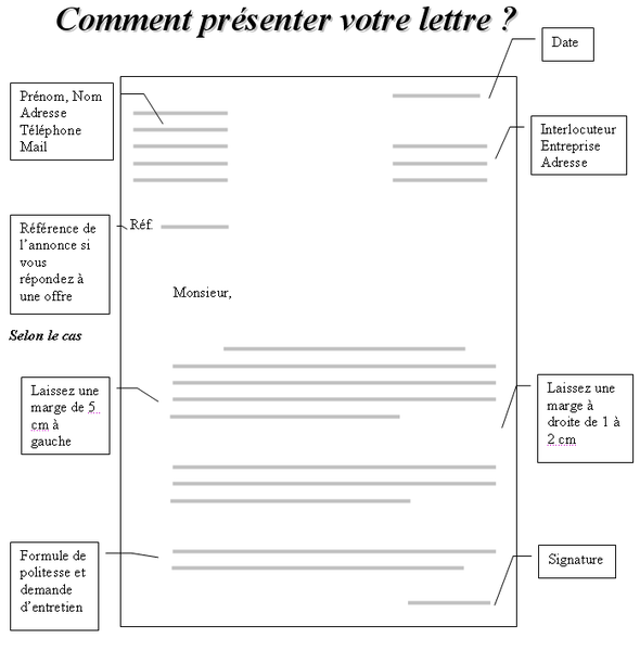 Prestement Prespiote Lettre De Motivation: Structure Lettre De Motivation